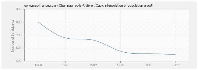 Champagnac-la-Rivière : Cubic interpolation of population growth