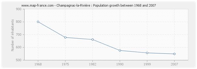 Population Champagnac-la-Rivière