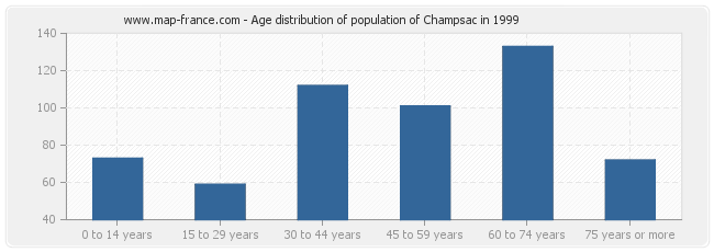 Age distribution of population of Champsac in 1999