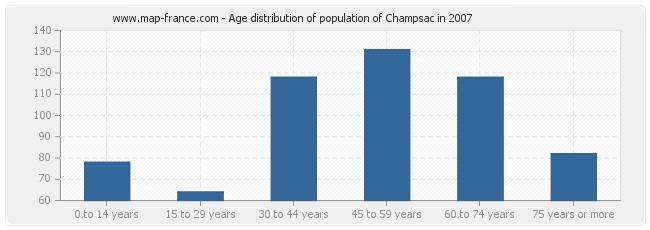 Age distribution of population of Champsac in 2007
