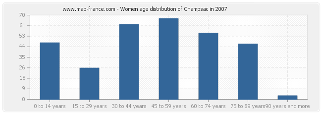 Women age distribution of Champsac in 2007