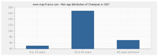 Men age distribution of Champsac in 2007