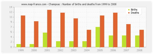 Champsac : Number of births and deaths from 1999 to 2008