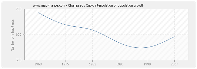 Champsac : Cubic interpolation of population growth