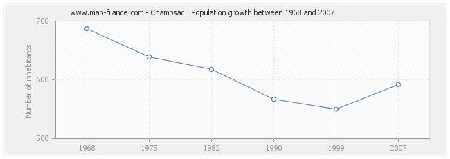 Population Champsac