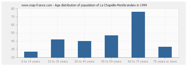 Age distribution of population of La Chapelle-Montbrandeix in 1999