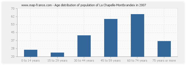 Age distribution of population of La Chapelle-Montbrandeix in 2007