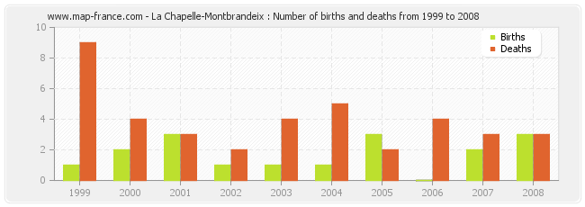 La Chapelle-Montbrandeix : Number of births and deaths from 1999 to 2008
