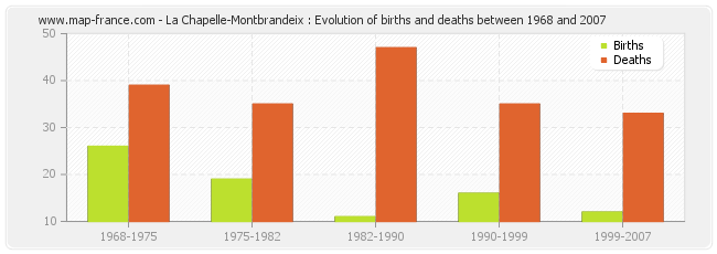 La Chapelle-Montbrandeix : Evolution of births and deaths between 1968 and 2007