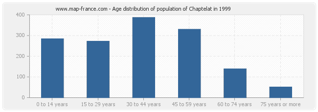 Age distribution of population of Chaptelat in 1999