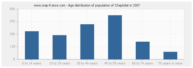 Age distribution of population of Chaptelat in 2007