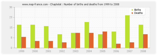 Chaptelat : Number of births and deaths from 1999 to 2008