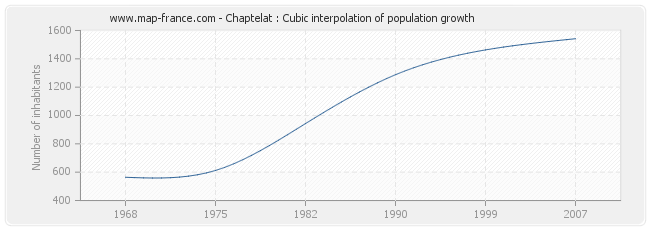 Chaptelat : Cubic interpolation of population growth