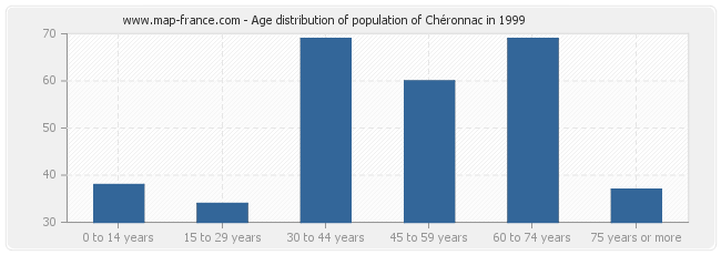 Age distribution of population of Chéronnac in 1999