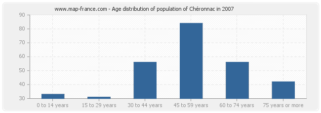 Age distribution of population of Chéronnac in 2007