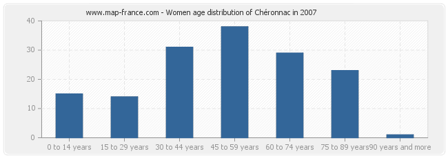 Women age distribution of Chéronnac in 2007