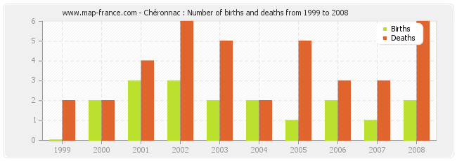 Chéronnac : Number of births and deaths from 1999 to 2008