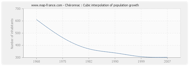 Chéronnac : Cubic interpolation of population growth