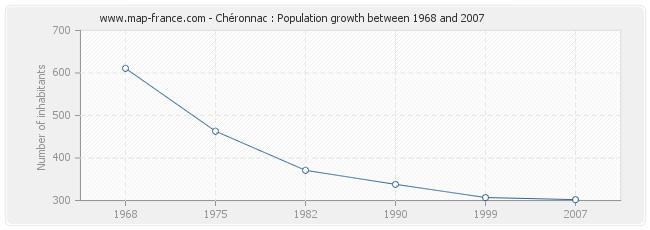 Population Chéronnac