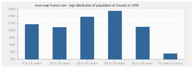 Age distribution of population of Couzeix in 1999