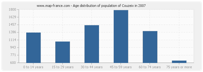 Age distribution of population of Couzeix in 2007