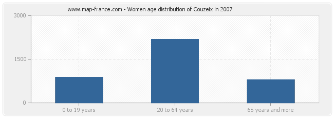 Women age distribution of Couzeix in 2007