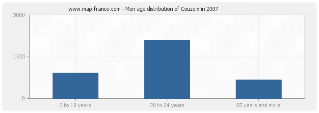 Men age distribution of Couzeix in 2007