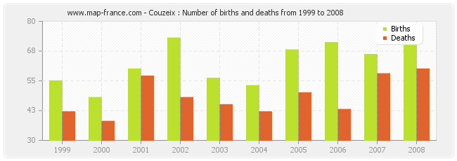 Couzeix : Number of births and deaths from 1999 to 2008