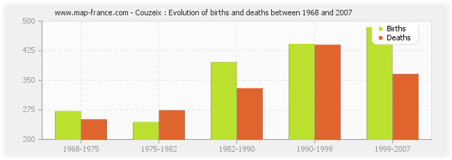Couzeix : Evolution of births and deaths between 1968 and 2007