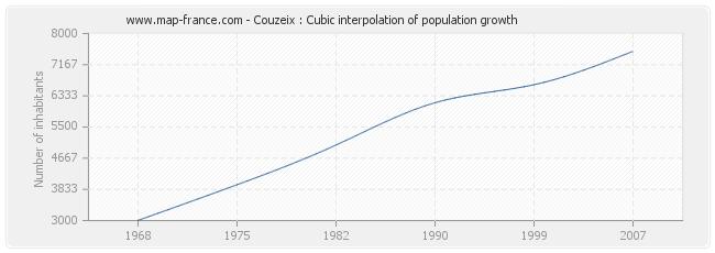Couzeix : Cubic interpolation of population growth