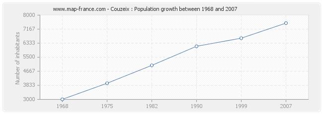 Population Couzeix