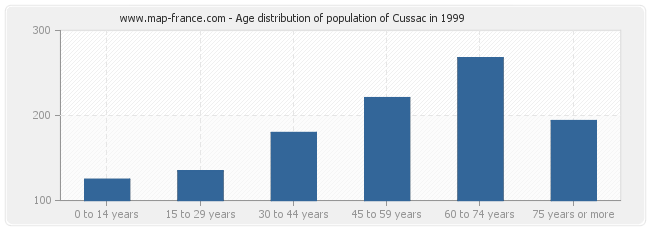 Age distribution of population of Cussac in 1999