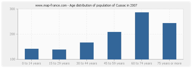 Age distribution of population of Cussac in 2007