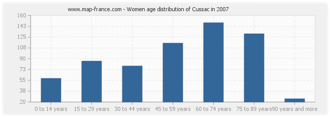 Women age distribution of Cussac in 2007
