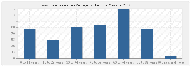 Men age distribution of Cussac in 2007