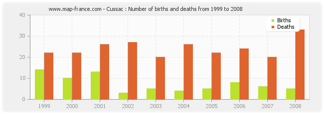 Cussac : Number of births and deaths from 1999 to 2008