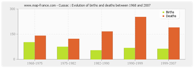 Cussac : Evolution of births and deaths between 1968 and 2007