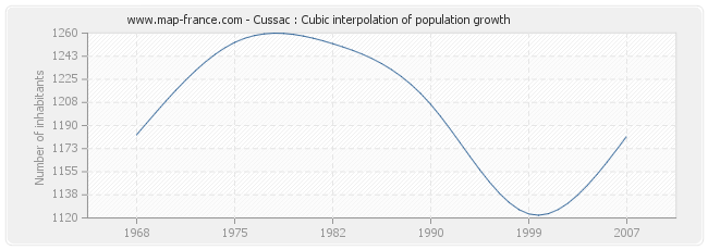 Cussac : Cubic interpolation of population growth