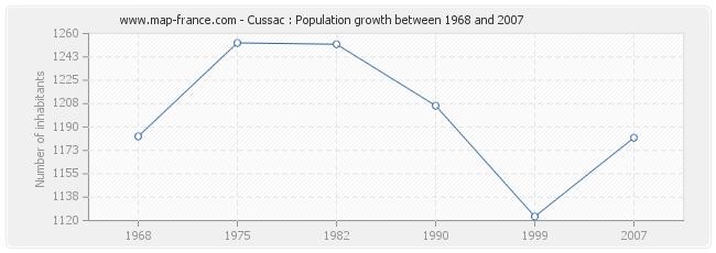 Population Cussac