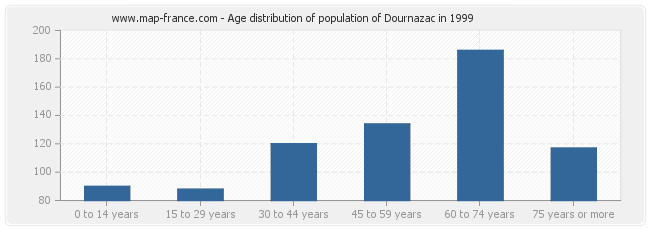 Age distribution of population of Dournazac in 1999