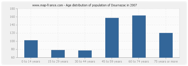 Age distribution of population of Dournazac in 2007