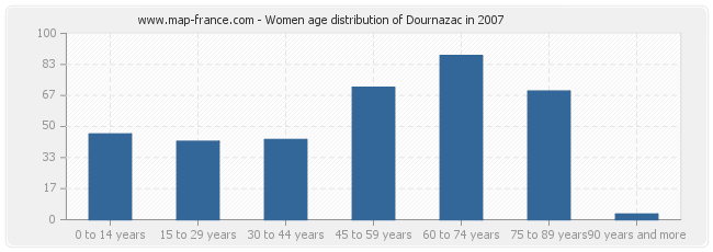 Women age distribution of Dournazac in 2007