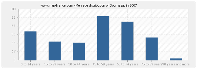 Men age distribution of Dournazac in 2007