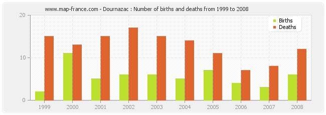 Dournazac : Number of births and deaths from 1999 to 2008
