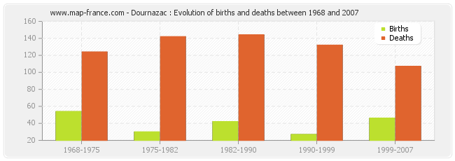 Dournazac : Evolution of births and deaths between 1968 and 2007