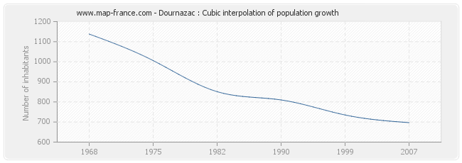 Dournazac : Cubic interpolation of population growth