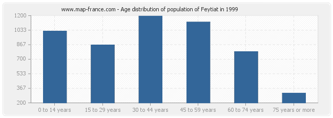 Age distribution of population of Feytiat in 1999