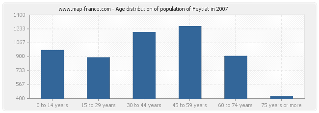 Age distribution of population of Feytiat in 2007