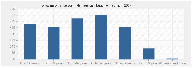 Men age distribution of Feytiat in 2007