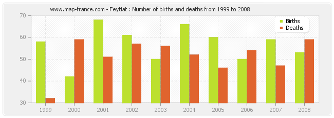 Feytiat : Number of births and deaths from 1999 to 2008